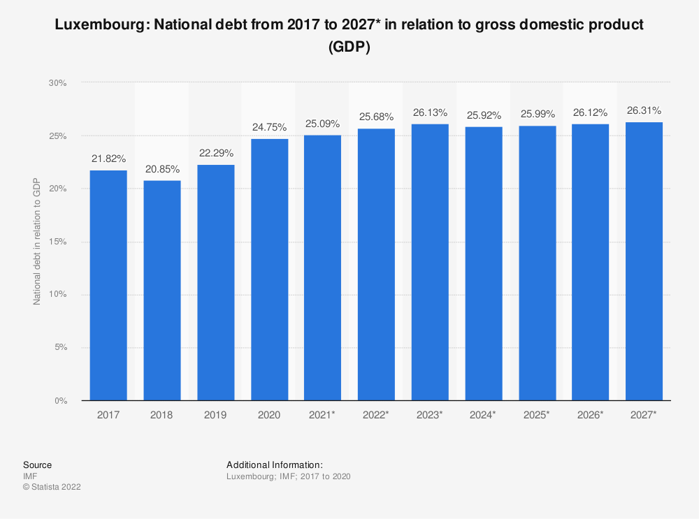 Statistic: Luxembourg: National debt from 2015 to 2025* in relation to gross domestic product (GDP) | Statista