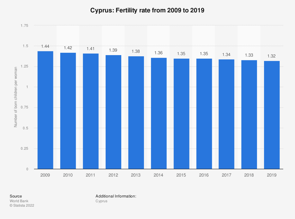 Statistic: Cyprus: Fertility rate from 2007 to 2017 | Statista