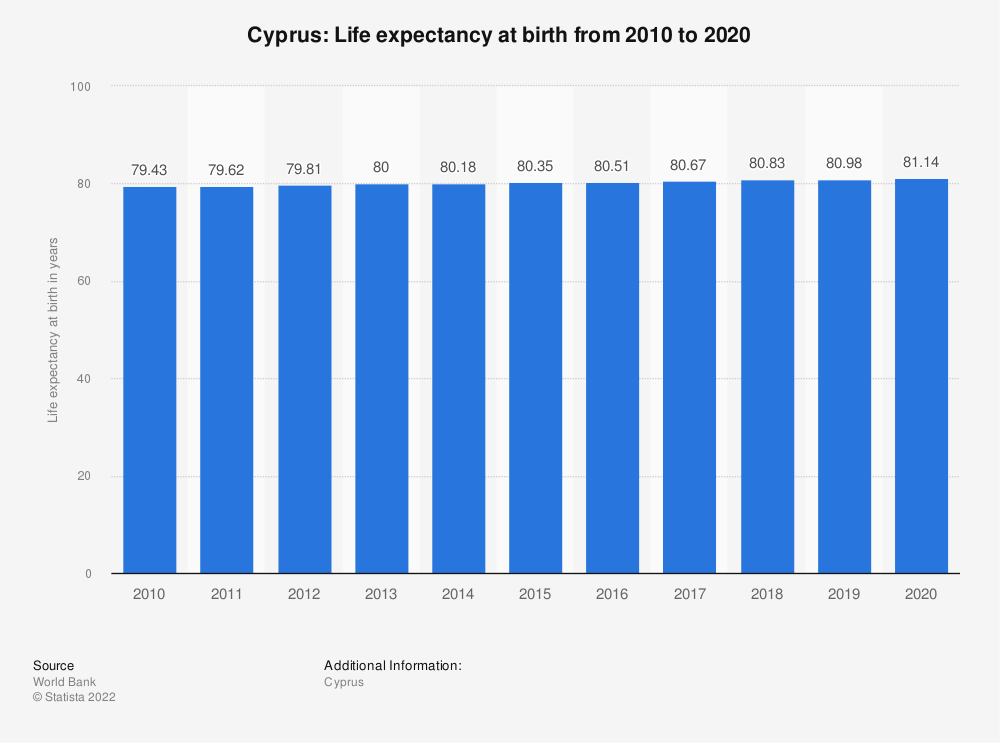 Statistic: Cyprus: Life expectancy at birth from 2006 to 2016 | Statista