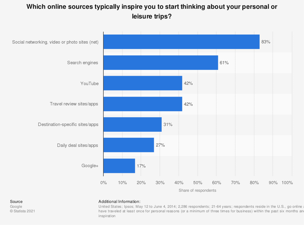 Statistic: Which online sources typically inspire you to start thinking about your personal or leisure trips?  | Statista