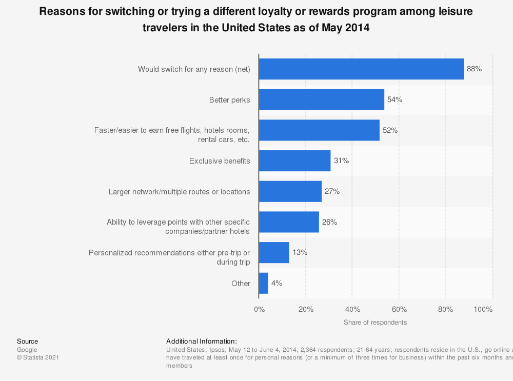 Statistic: Reasons for switching or trying a different loyalty or rewards program among leisure travelers in the United States as of May 2014 | Statista