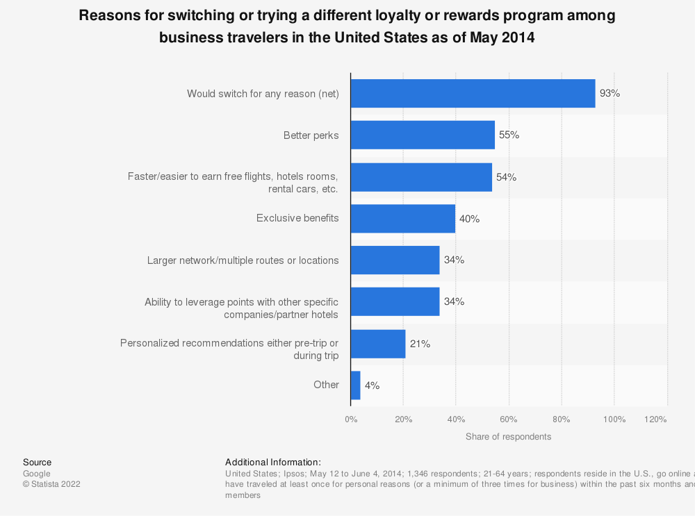 Statistic: Reasons for switching or trying a different loyalty or rewards program among business travelers in the United States as of May 2014 | Statista