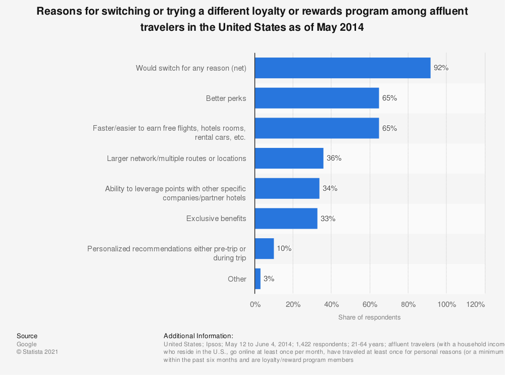 Statistic: Reasons for switching or trying a different loyalty or rewards program among affluent travelers in the United States as of May 2014 | Statista