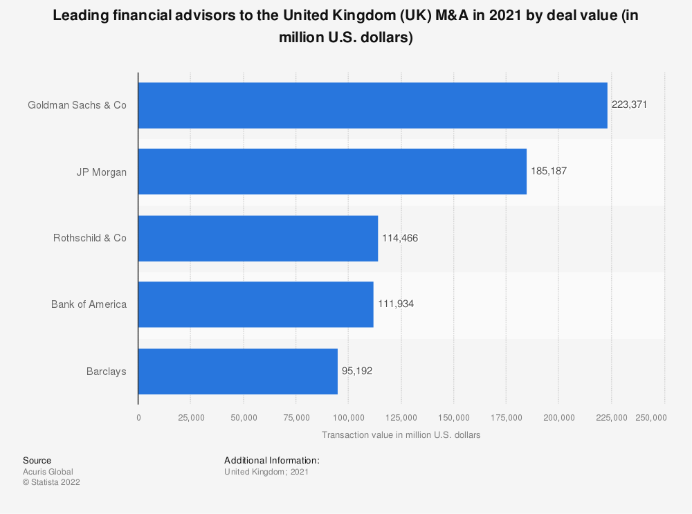 Statistic: Leading financial advisors to the United Kingdom (UK) M&A in 2016 by deal value (in million U.S. dollars) | Statista