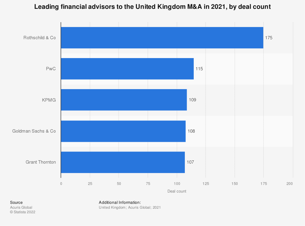 Statistic: Leading financial advisors to the United Kingdom (UK) M&A in 2016, by deal count | Statista