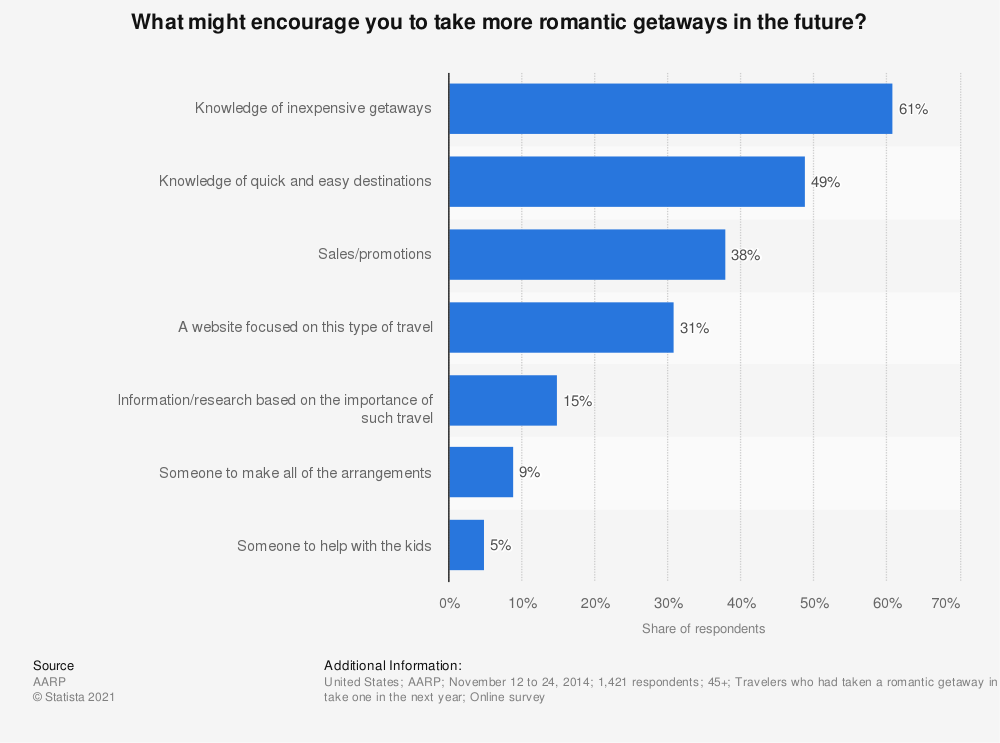 Statistic: What might encourage you to take more romantic getaways in the future? | Statista