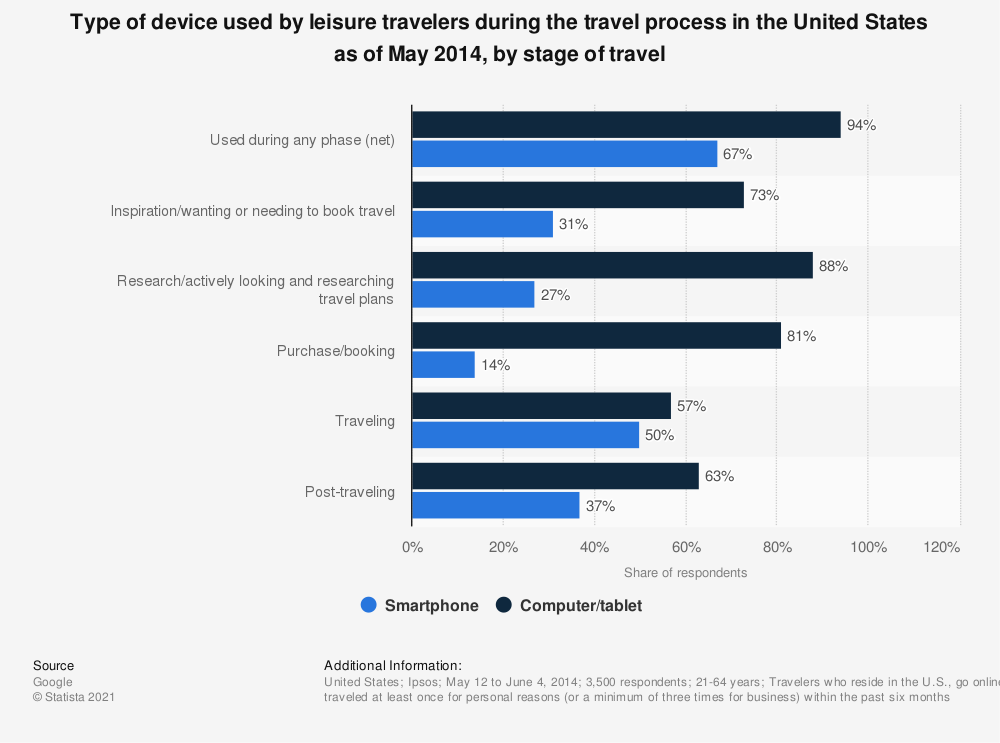 Statistic: Type of device used by leisure travelers during the travel process in the United States as of May 2014, by stage of travel | Statista
