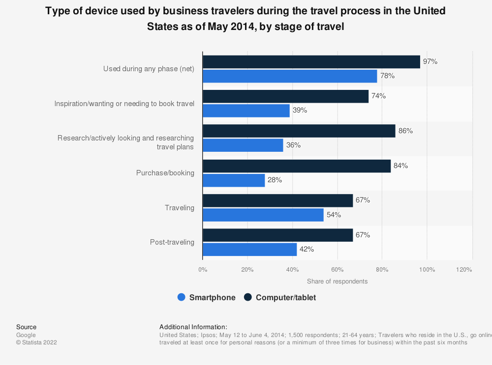 Statistic: Type of device used by business travelers during the travel process in the United States as of May 2014, by stage of travel | Statista