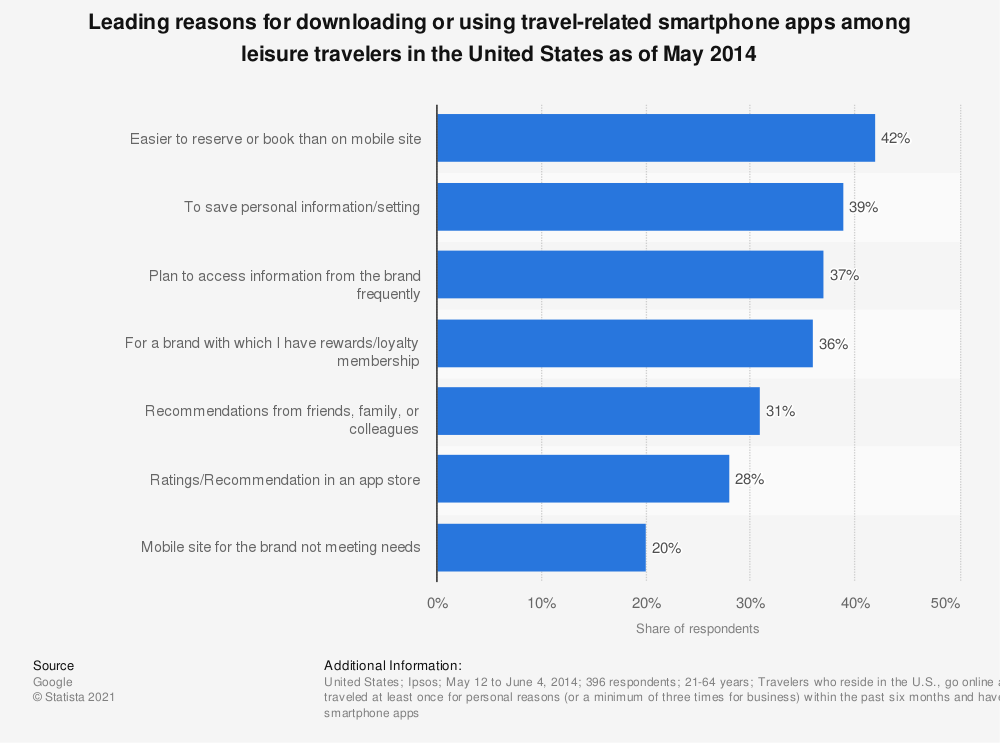 Statistic: Leading reasons for downloading or using  travel-related smartphone apps among leisure travelers in the United States as of May 2014 | Statista