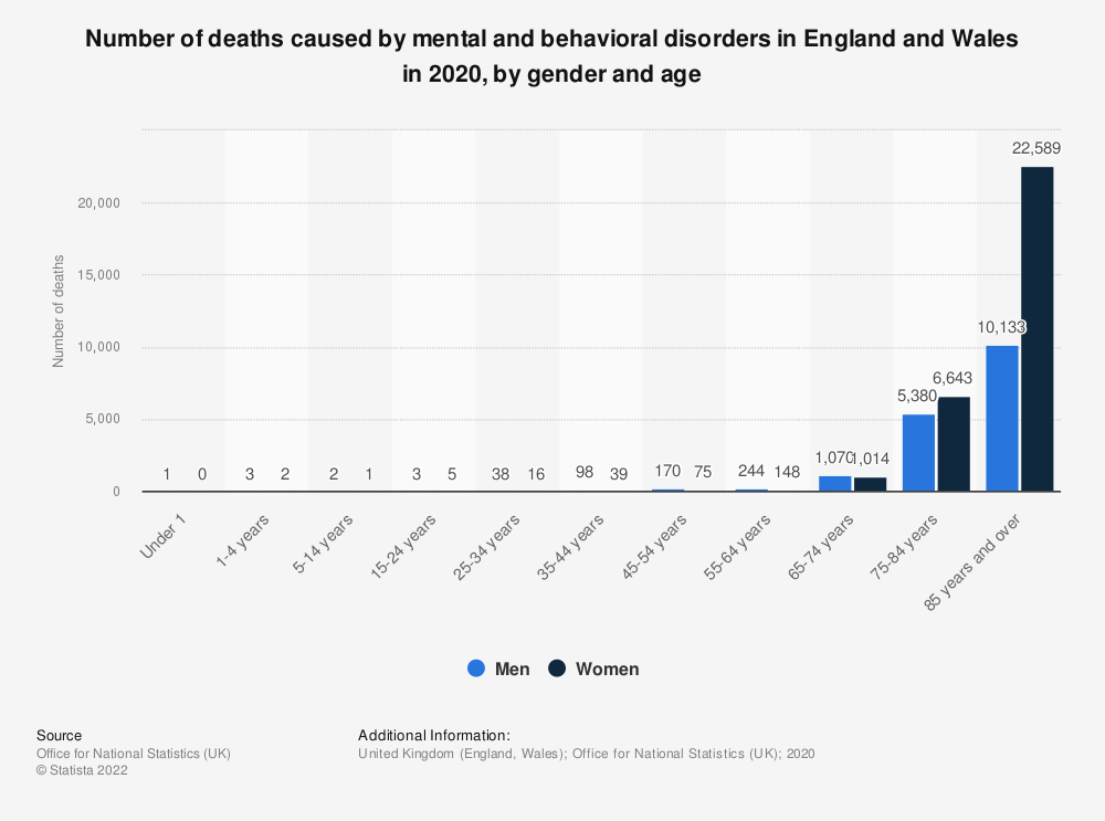 Statistic: Number of deaths caused by mental and behavioral disorders in England and Wales in 2019, by gender and age | Statista