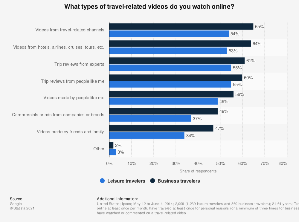 Statistic: What types of travel-related videos do you watch online? | Statista