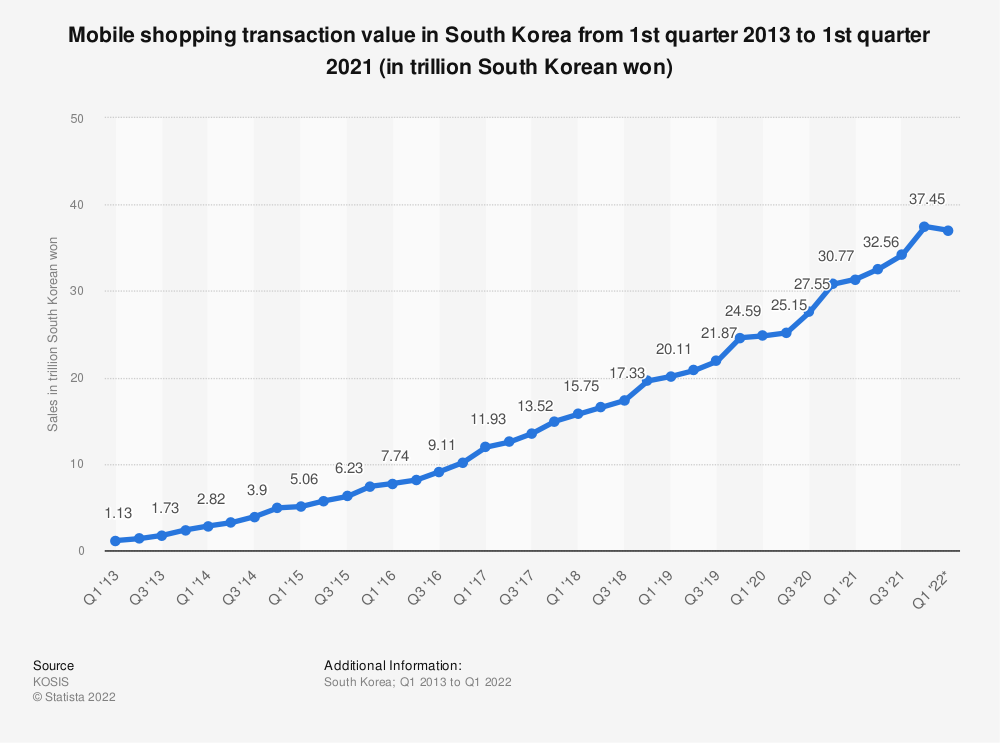 Statistic: Mobile shopping transaction value in South Korea from 1st quarter 2013 to 1st quarter 2020 (in trillion South Korean won) | Statista