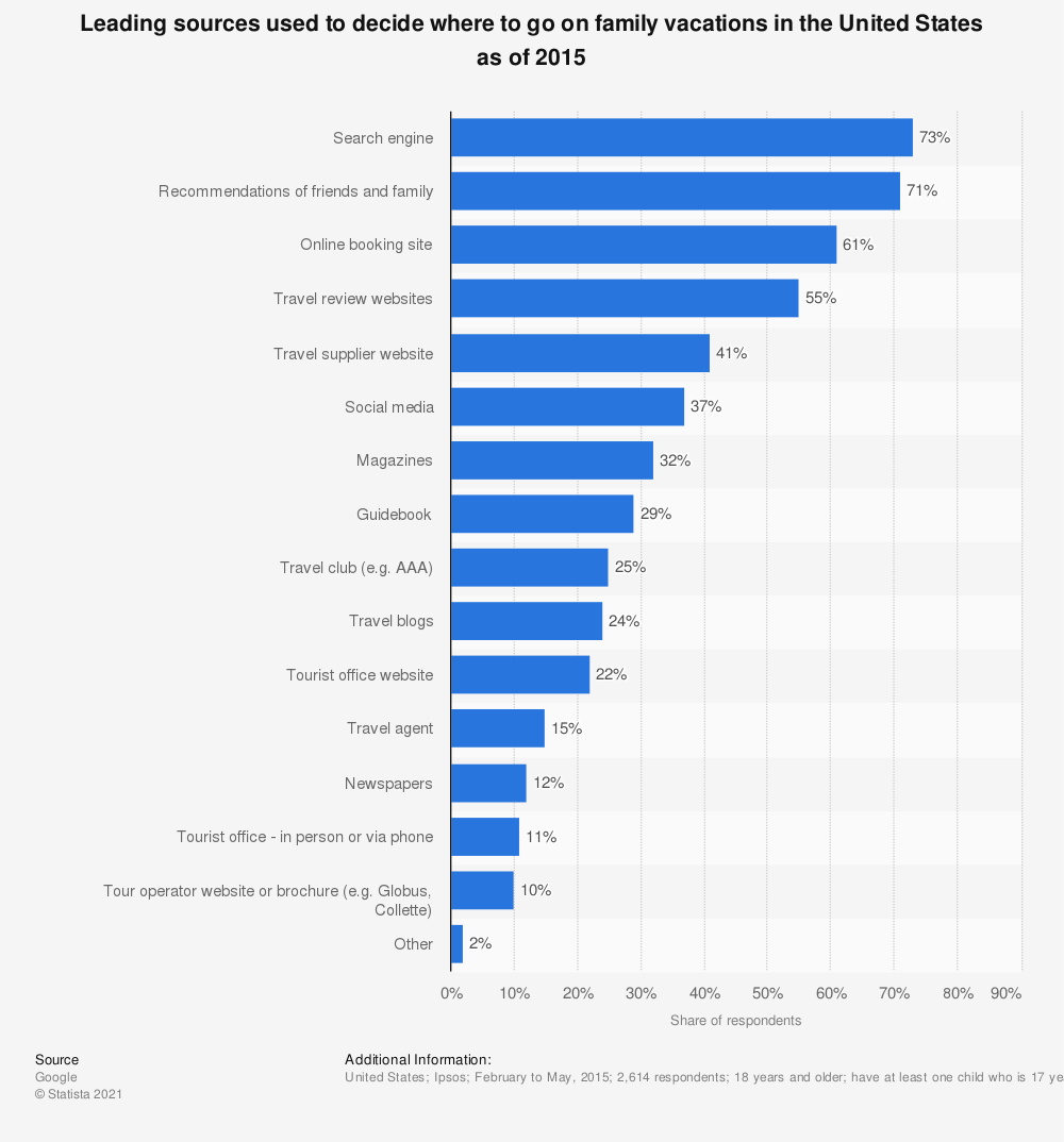 Statistic: Leading sources used to decide where to go on family vacations in the United States as of 2015 | Statista