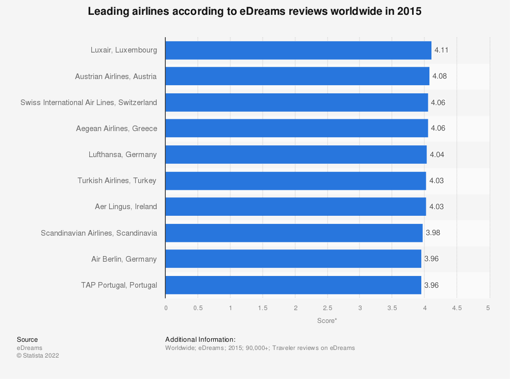 Statistic: Leading airlines according to eDreams reviews worldwide in 2015 | Statista