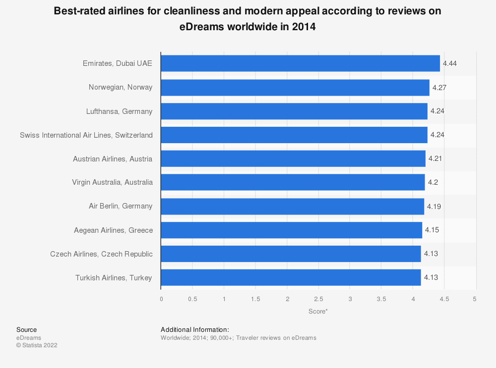 Statistic: Best-rated airlines for cleanliness and modern appeal according to reviews on eDreams worldwide in 2014 | Statista