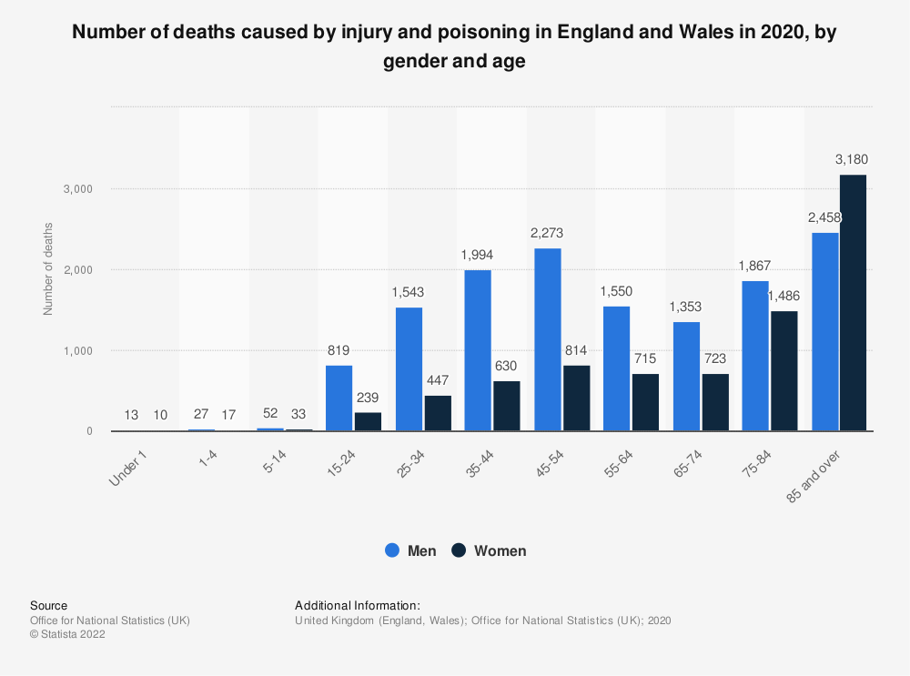 Statistic: Number of deaths caused by injury and poisoning in England and Wales in 2017, by gender and age | Statista