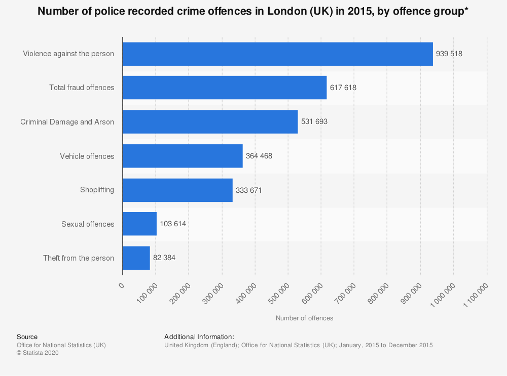 Statistic: Number of police recorded crime offences in London (UK) in 2015, by offence group* | Statista