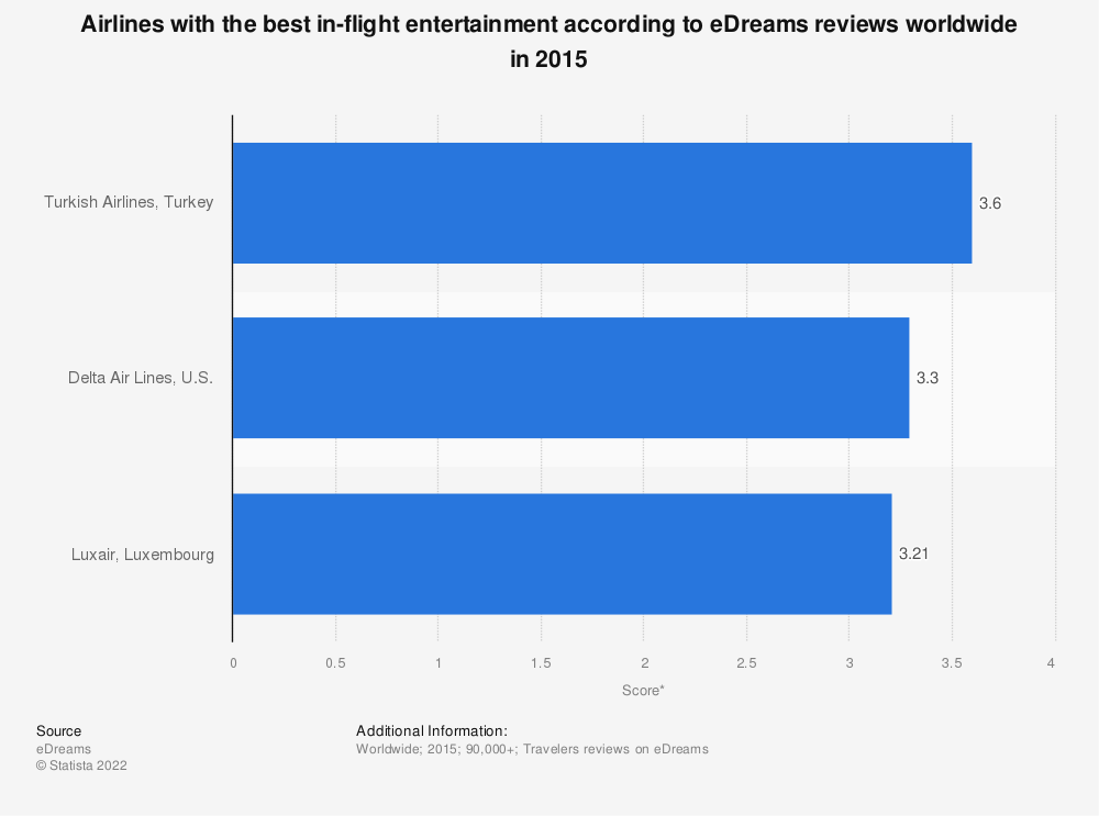 Statistic: Airlines with the best in-flight entertainment according to eDreams reviews worldwide in 2015 | Statista