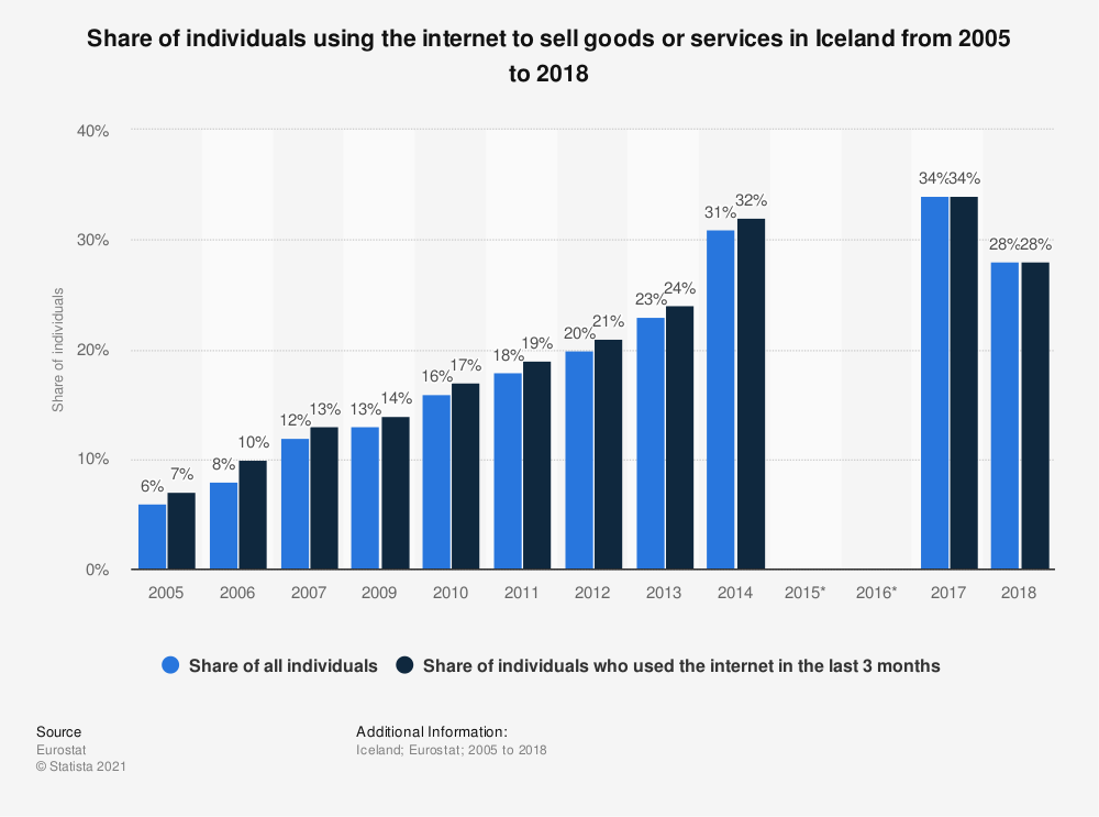 Statistic: Share of individuals using the internet to sell goods or services in Iceland from 2005 to 2018 | Statista