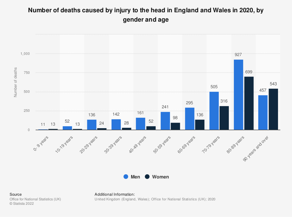 Statistic: Number of deaths caused by injury to the head and neck in England and Wales in 2017, by gender and age | Statista