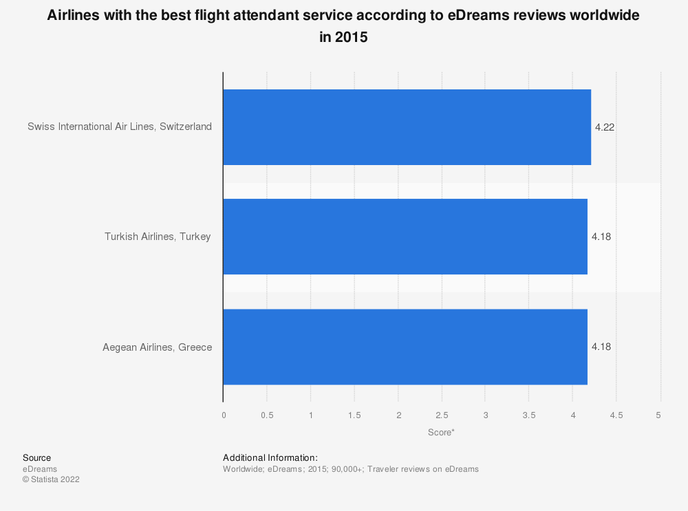 Statistic: Airlines with the best flight attendant service according to eDreams reviews worldwide in 2015 | Statista