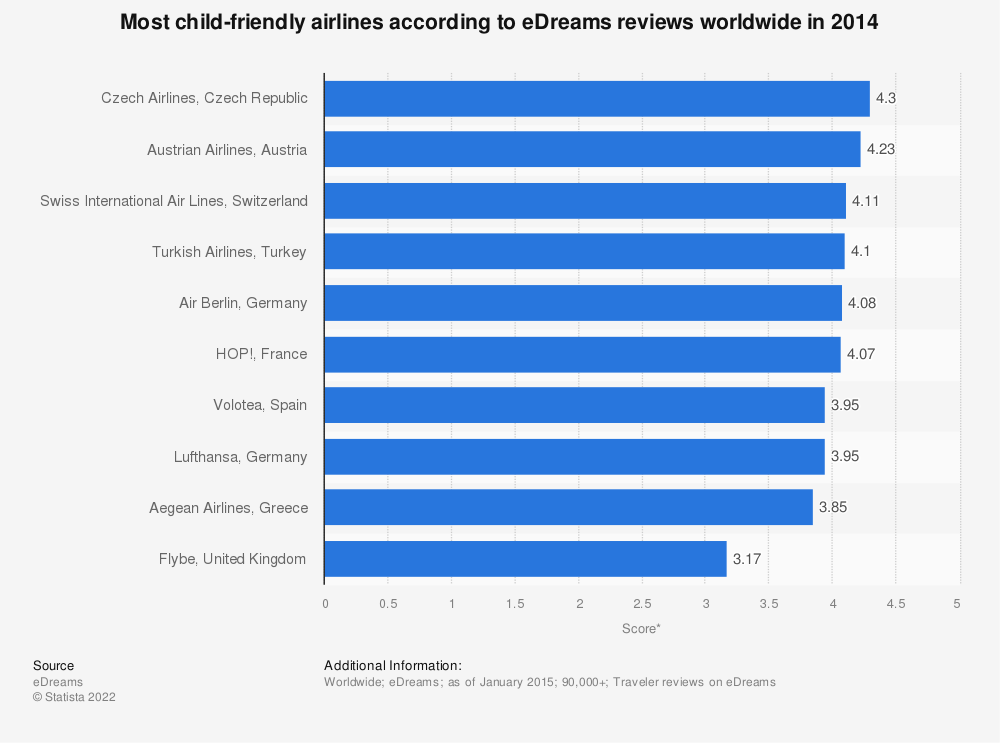 Statistic: Most child-friendly airlines according to eDreams reviews worldwide in 2014 | Statista