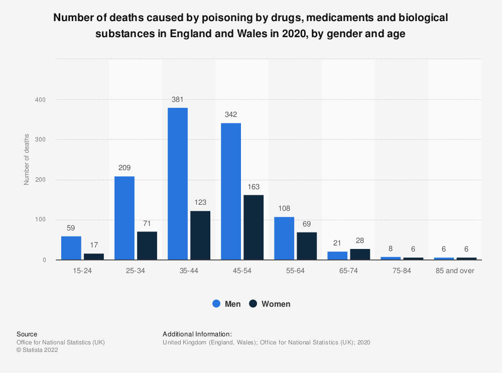 Statistic: Number of deaths caused by poisoning by drugs, medicaments and biological substances in England and Wales in 2017, by gender and age | Statista