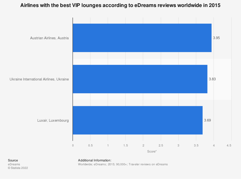 Statistic: Airlines with the best VIP lounges according to eDreams reviews worldwide in 2015 | Statista