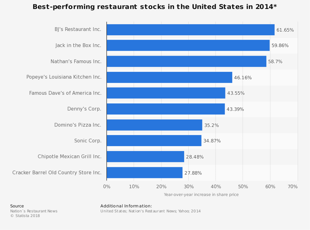 Statistic: Best-performing restaurant stocks in the United States in 2014* | Statista