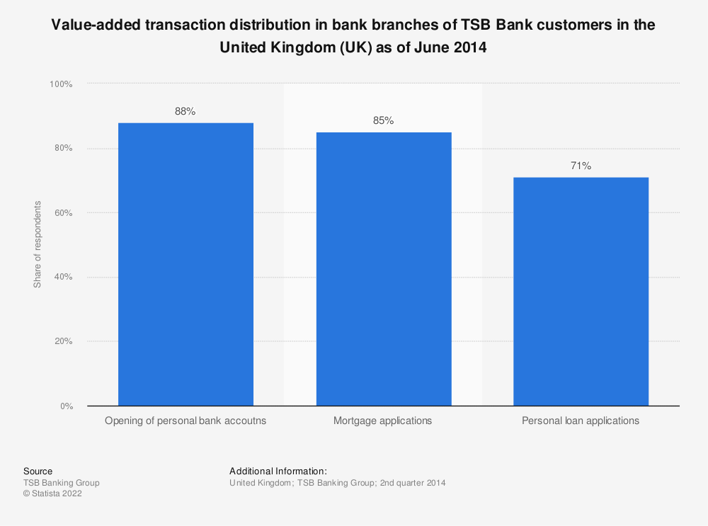 Statistic: Value-added transaction distribution in bank branches of TSB Bank customers in the United Kingdom (UK) as of June 2014 | Statista