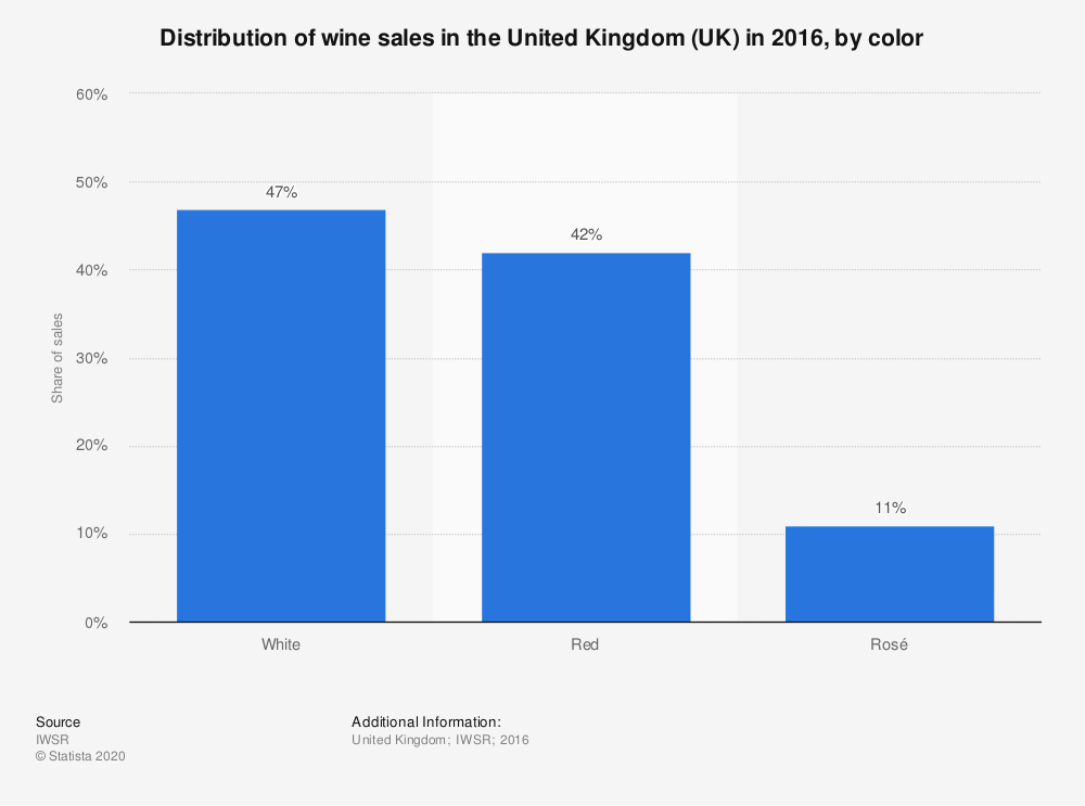 Statistic: Distribution of wine sales in the United Kingdom (UK) in 2016, by color | Statista