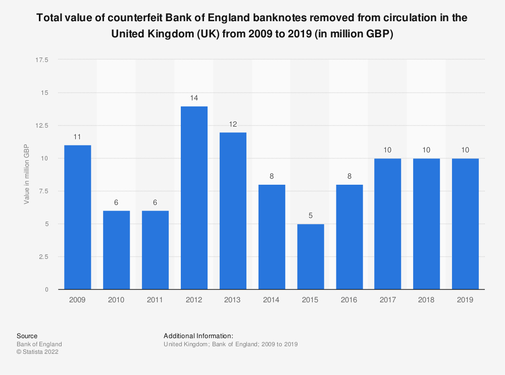 Statistic: Total value of counterfeit Bank of England banknotes removed from circulation in the United Kingdom (UK) from 2005 to 2018 (in million GBP) | Statista