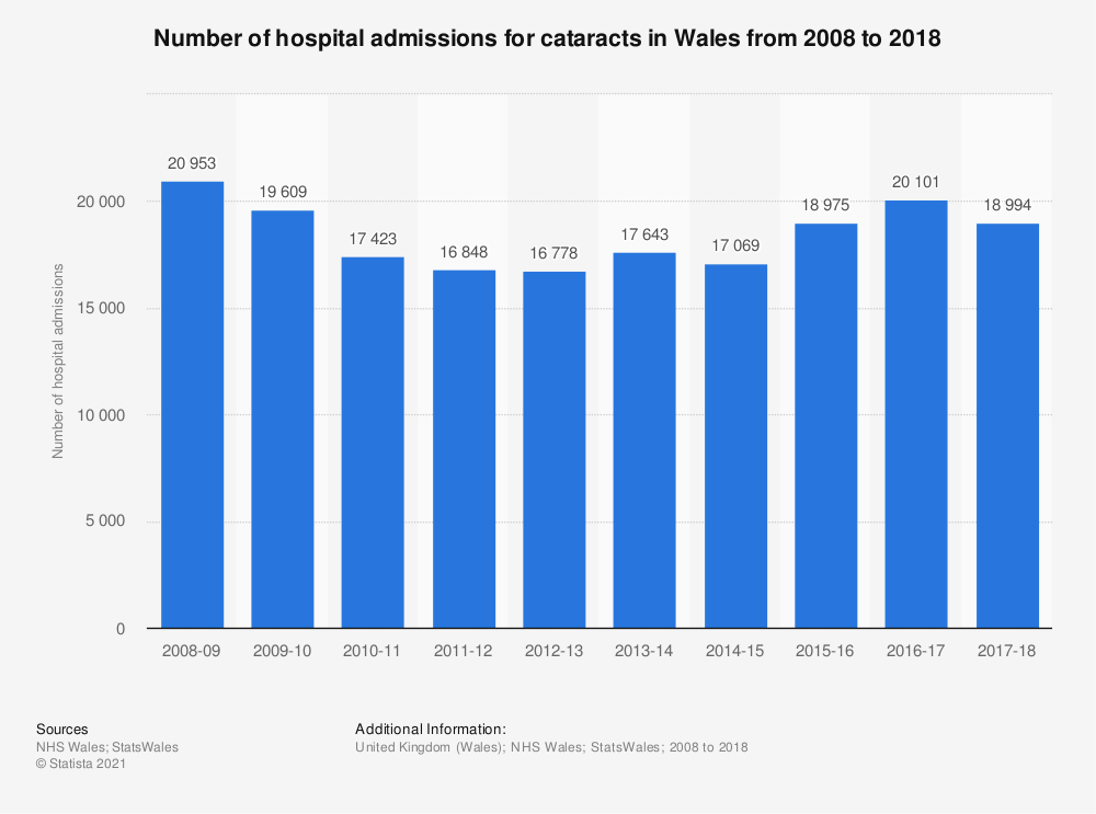 Statistic: Number of hospital admissions for cataracts in Wales from 2008 to 2018 | Statista
