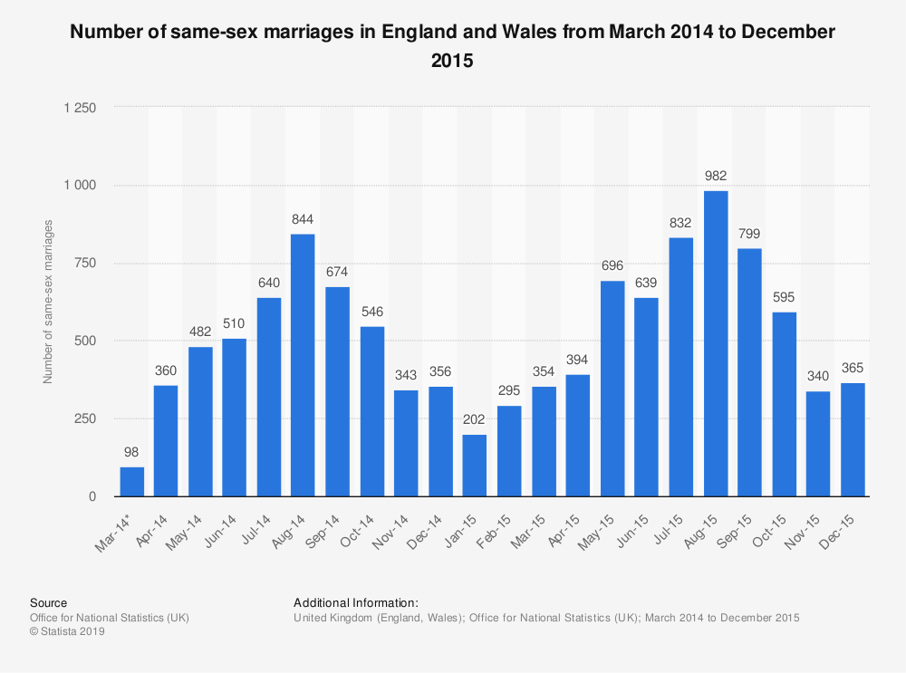 Statistic: Number of same-sex marriages in England and Wales from March 2014 to December 2015 | Statista