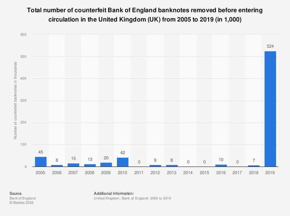 Statistic: Total number of counterfeit Bank of England banknotes removed before entering circulation in the United Kingdom (UK) from 2005 to 2019 (in 1,000) | Statista