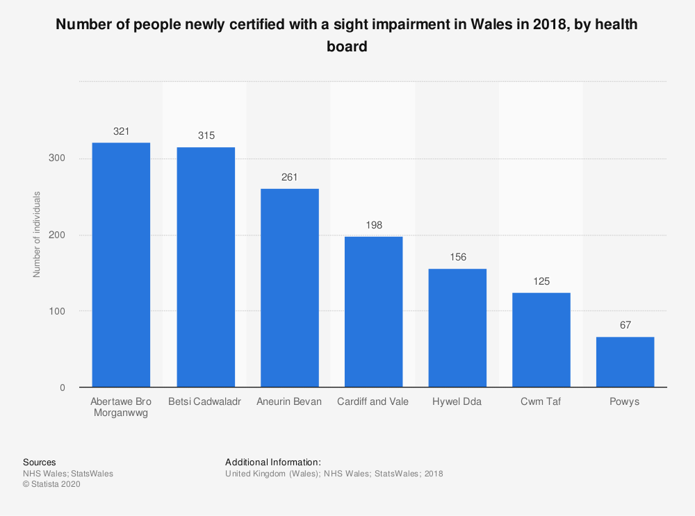 Statistic: Number of people newly certified with a sight impairment in Wales in 2016, by health board   Statista