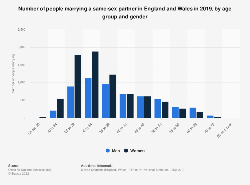 Statistic: Number of marriages of same-sex couples in England and Wales in 2016, by age group and gender | Statista