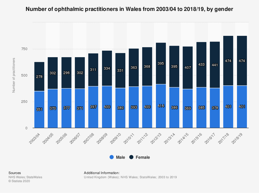 Statistic: Number of ophthalmic practitioners in Wales from 2003 to 2016, by gender | Statista