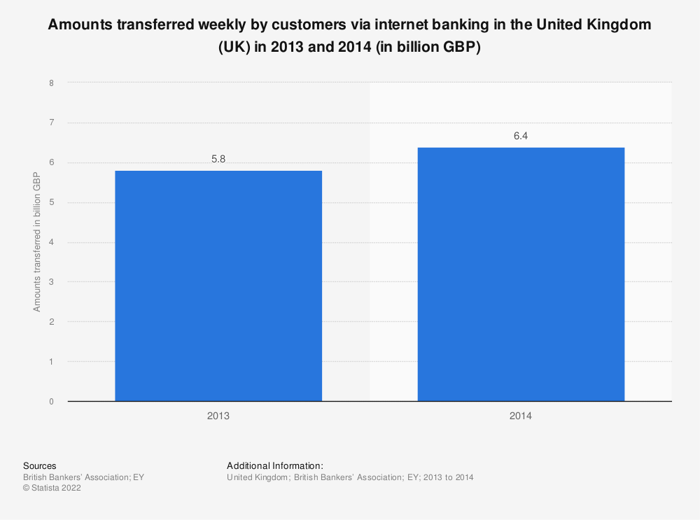 Statistic: Amounts transferred weekly by customers via internet banking in the United Kingdom (UK)  in 2013 and 2014 (in billion GBP) | Statista