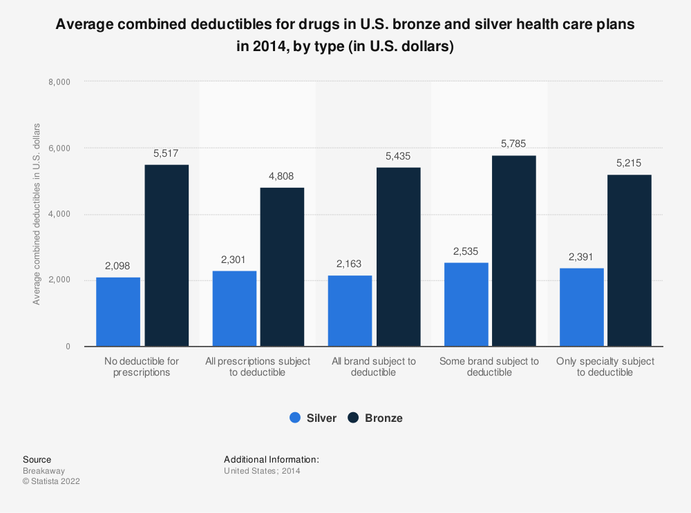Statistic: Average combined deductibles for drugs in U.S. bronze and silver health care plans in 2014, by type (in U.S. dollars) | Statista