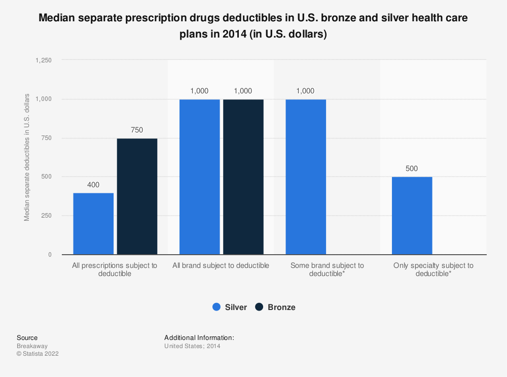 Statistic: Median separate prescription drugs deductibles in U.S. bronze and silver health care plans in 2014 (in U.S. dollars) | Statista