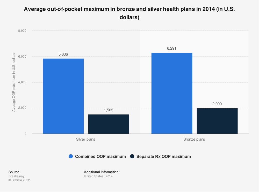 Statistic: Average out-of-pocket maximum in bronze and silver health plans in 2014 (in U.S. dollars) | Statista
