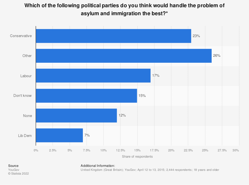 Statistic: Which of the following political parties do you think would handle the problem of asylum and immigration the best?* | Statista