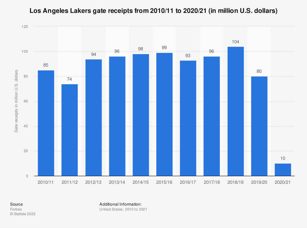 Statistic: Los Angeles Lakers gate receipts* from 2010/11 to 2018/19 (in million U.S. dollars) | Statista