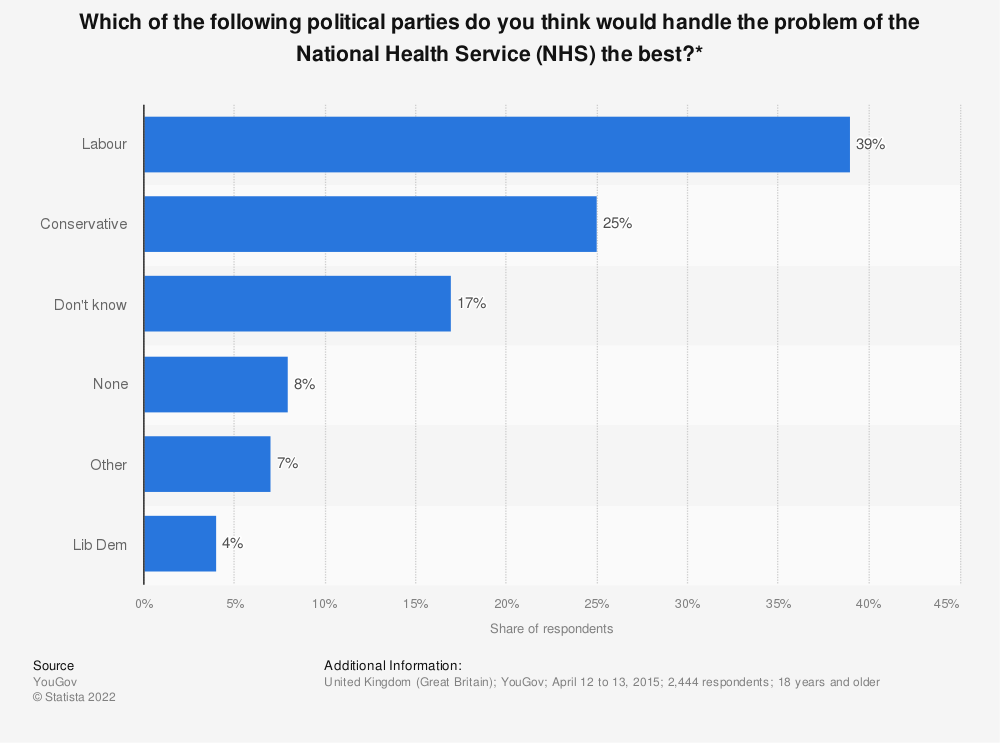 Statistic: Which of the following political parties do you think would handle the problem of the National Health Service (NHS)  the best?* | Statista