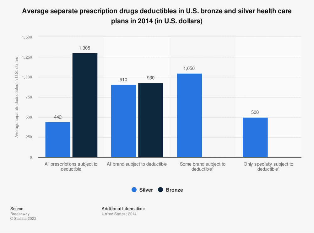Statistic: Average separate prescription drugs deductibles in U.S. bronze and silver health care plans in 2014 (in U.S. dollars) | Statista
