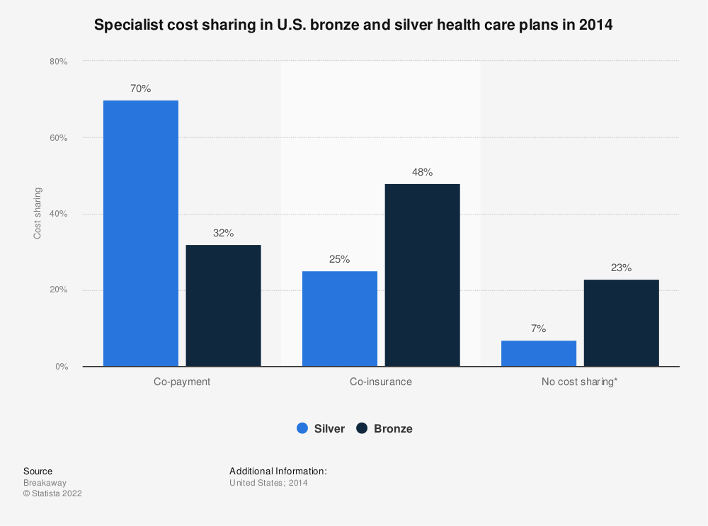 Statistic: Specialist cost sharing in U.S. bronze and silver health care plans in 2014 | Statista