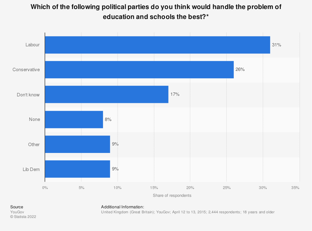 Statistic: Which of the following political parties do you think would handle the problem of education and schools the best?* | Statista