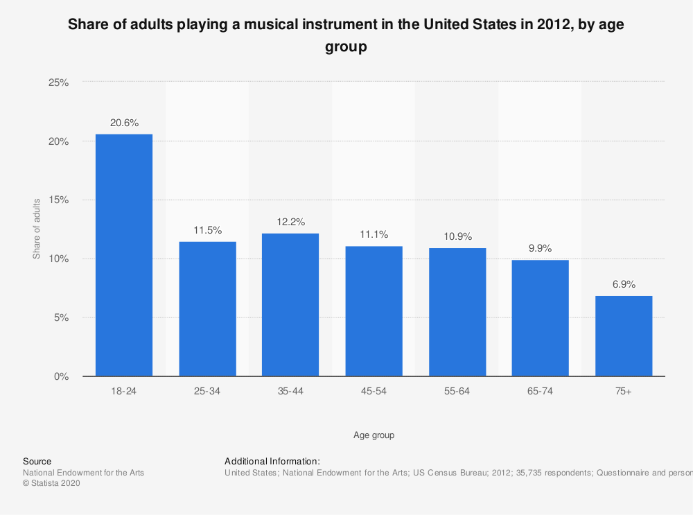 Statistic: Share of adults playing a musical instrument in the United States in 2012, by age group | Statista