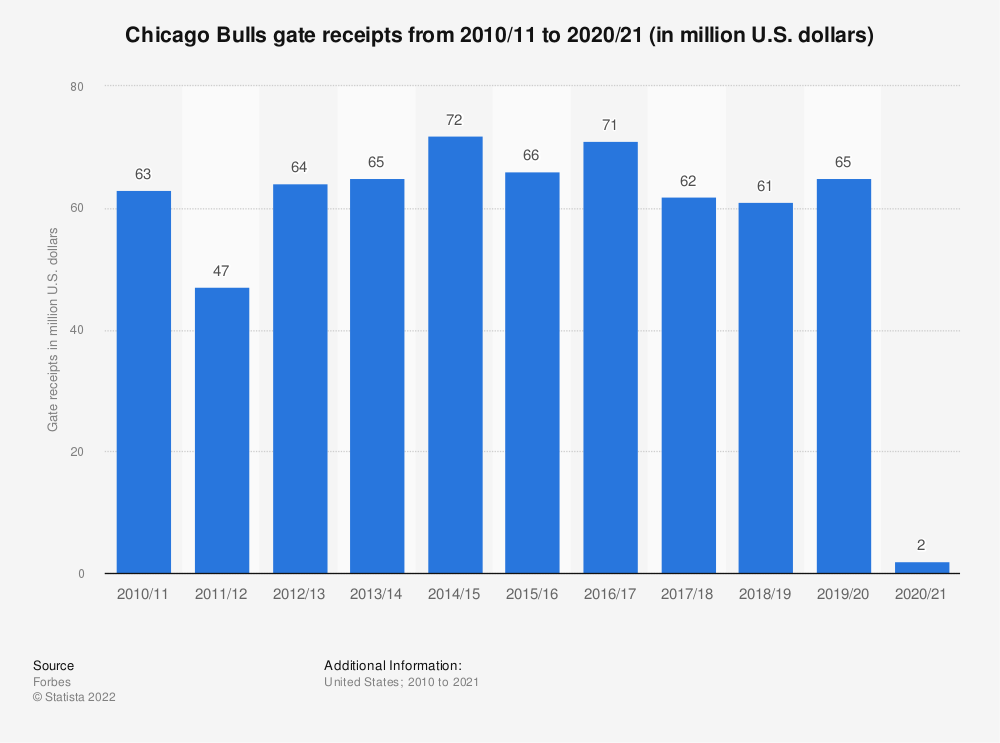 Statistic: Chicago Bulls gate receipts from 2010/11 to 2019/20 (in million U.S. dollars) | Statista